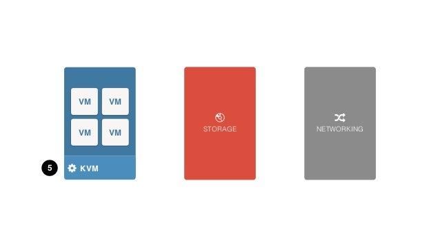 STORAGE NETWORKING HYPERVISOR VM VM VM VM KVM 2 GLUSTERFS