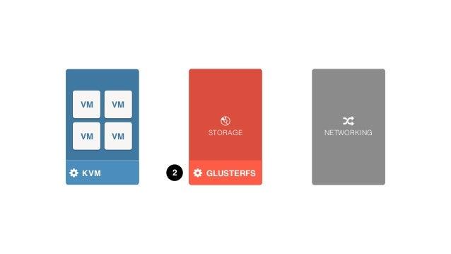 STORAGE NETWORKING HYPERVISOR VM VM VM VM KVM 4 HDS