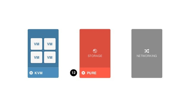 STORAGE NETWORKING HYPERVISOR VM VM VM VM KVM 14 QUOBYTE