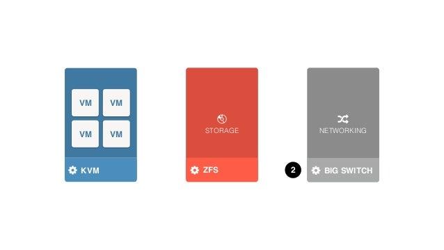 STORAGE NETWORKING HYPERVISOR VM VM VM VM KVM 4STORAGE DRIVER NETWORK DRIVERCLOUDBASEZFS
