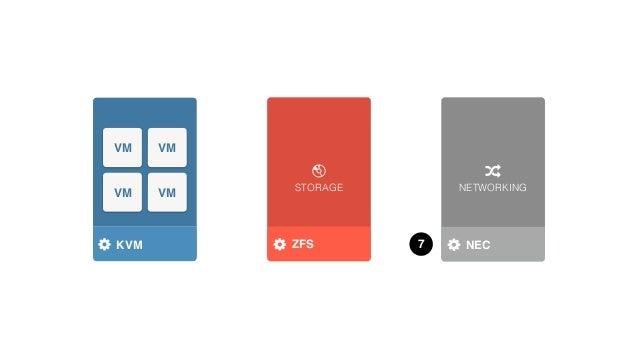 STORAGE NETWORKING HYPERVISOR VM VM VM VM KVM 9STORAGE DRIVER NETWORK DRIVERNURAGEZFS