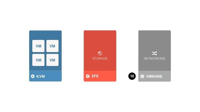 STORAGE NETWORKING HYPERVISOR VM VM VM VM KVM STORAGE DRIVER NETWORK DRIVERRADWAREZFS OVS