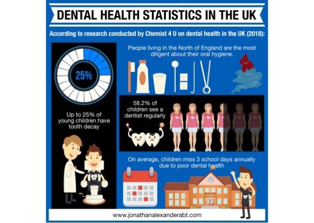 Dental Health Statistics in the UK