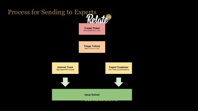 #RelateLive Process for Sending to Experts