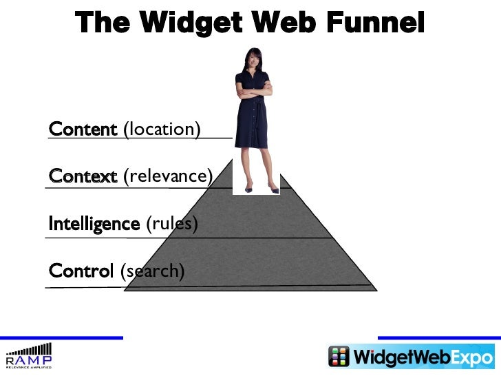 The Widget Web Funnel Content  (location) Context  (relevance) Intelligence  (rules) Control  (search)
