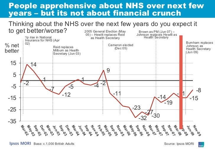 People apprehensive about NHS over next few years – but its not about financial crunch Base: c.1,000 British Adults % net ...