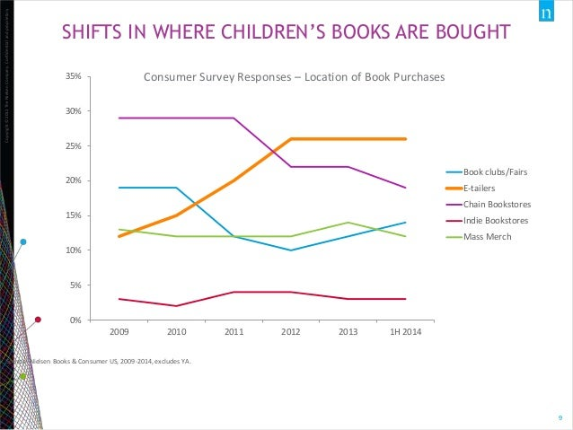 Jonathan Nowell A Look At The Us Childrens Book Market