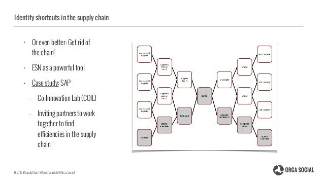 Identify shortcuts in the supply chain • Or even better: Get rid of the chain! • ESN as a powerful tool • Case study: SAP ...