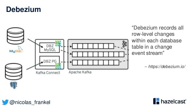 """@nicolas_frankel Debezium """"Debezium records all row-level changes within each database table in a change event stream"""" -- ..."""