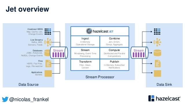 @nicolas_frankel Jet overview Stream Processor Data SinkData Source Hazelcast IMDG Map, Cache, List, Change Events Live St...