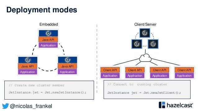@nicolas_frankel Deployment modes // Create new cluster member JetInstance jet = Jet.newJetInstance(); // Connect to runni...