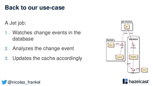 @nicolas_frankel Back to our use-case A Jet job: 1. Watches change events in the database 2. Analyzes the change event 3. ...