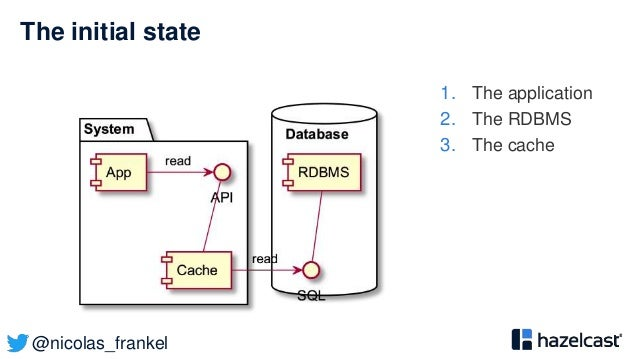 @nicolas_frankel The initial state 1. The application 2. The RDBMS 3. The cache
