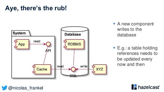 @nicolas_frankel Aye, there's the rub!  A new component writes to the database  E.g.: a table holding references needs t...