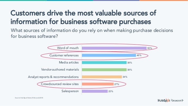 22% 27% 34% 38% 38% 46% 55% Salesperson Crowdsourced review sites Analyst reports & recommendations Vendor-authored materi...