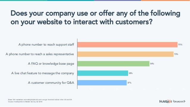 37% 38% 54% 72% 75% 0% 10% 20% 30% 40% 50% 60% 70% 80% A customer community for Q&A A live chat feature to message the com...