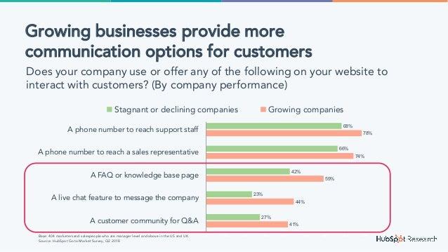 41% 44% 59% 74% 78% 27% 23% 42% 66% 68% 0% 10% 20% 30% 40% 50% 60% 70% 80% 90% A customer community for Q&A A live chat fe...