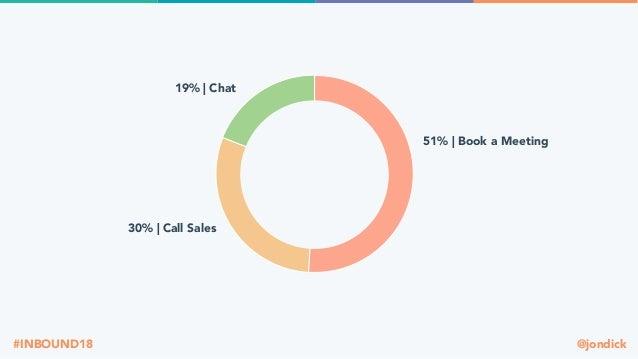 @jondick#INBOUND18 51% | Book a Meeting 30% | Call Sales 19% | Chat