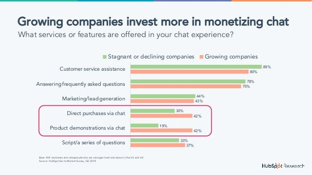 37% 42% 42% 43% 75% 80% 33% 19% 30% 44% 78% 89% Script/a series of questions Product demonstrations via chat Direct purcha...