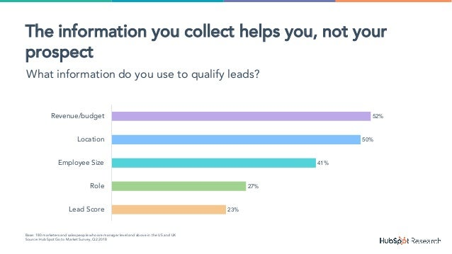 23% 27% 41% 50% 52% Lead Score Role Employee Size Location Revenue/budget Base: 180 marketers and salespeople who are mana...