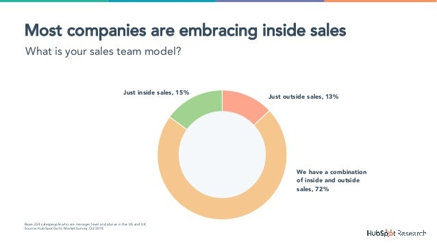Just outside sales, 13% We have a combination of inside and outside sales, 72% Just inside sales, 15% Base: 224 salespeopl...
