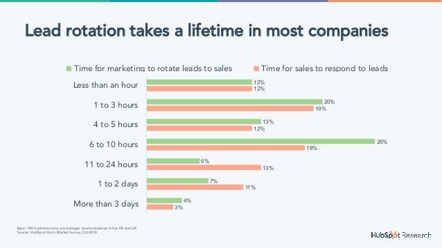 3% 11% 13% 18% 12% 19% 12% 4% 7% 6% 26% 13% 20% 12% More than 3 days 1 to 2 days 11 to 24 hours 6 to 10 hours 4 to 5 hours...