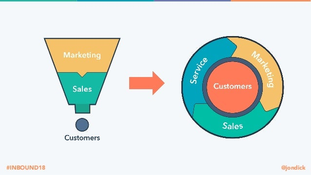 @jondick#INBOUND18 57% of the average B2B purchase process is completed before customers reach out to suppliers