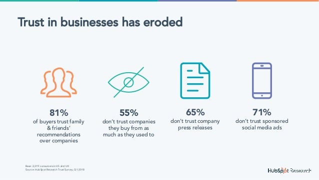 @jondick#INBOUND18 10Xincrease in self-service purchases of HubSpot in the past two years