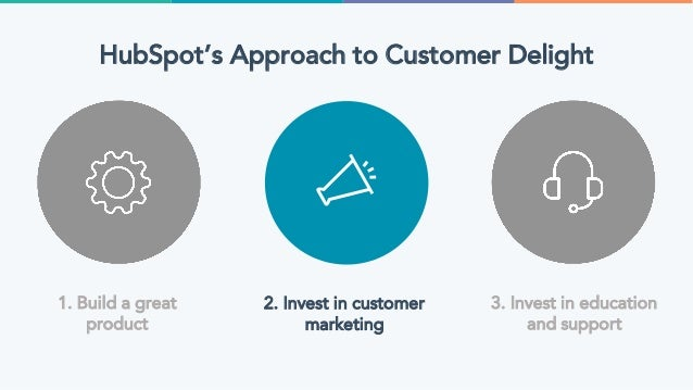 Incentivizing Reviews ● Boost their ego ● Give an altruistic call- to-action ● Provide a small direct reward