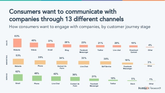 Consumers want to communicate with companies through 13 different channels How consumers want to engage with companies, by...