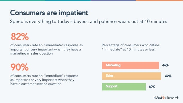 """Consumers are impatient Speed is everything to today's buyers, and patience wears out at 10 minutes of consumers rate an """"..."""