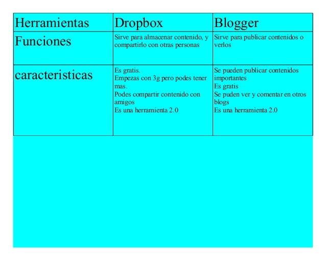 Herramientas Dropbox Blogger  Funciones Sirve para almacenar contenido, y  compartirlo con otras personas  Sirve para publ...
