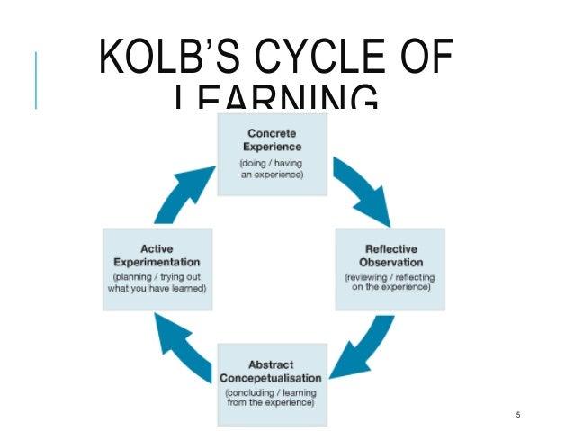 kolbs theorykolbs experiential learning cycle was Home essays kolb learning cycle theory the kolb's cycle or the experiential learning cycle essay on kolbs theorykolbs experiential learning cycle was.