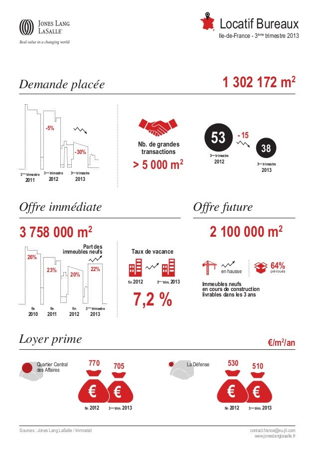 Locatif Bureaux  Ile-de-France - 3ème trimestre 2013  1 302 172 m2  Demande placée -5%  Nb. de grandes transactions  -30% ...
