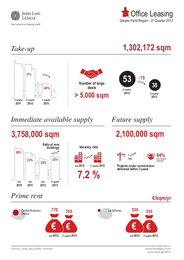 Office Leasing  Greater Paris Region - 3rd Quarter 2013  1,302,172 sqm  Take-up -5%  Number of large deals  -30% 3rd quart...