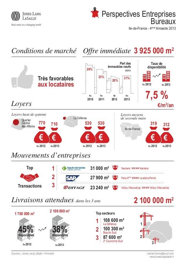 Perspectives Entreprises Bureaux Ile-de-France - 4ème trimestre 2013  Conditions de marché Offre immédiate 3 925 000 m2 26...