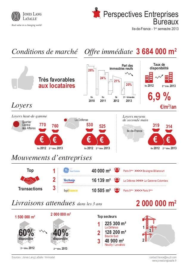 Perspectives Entreprises Bureaux Ile-de-France - 1er semestre 2013  Conditions de marché Offre immédiate 3 684 000 m2 26% ...
