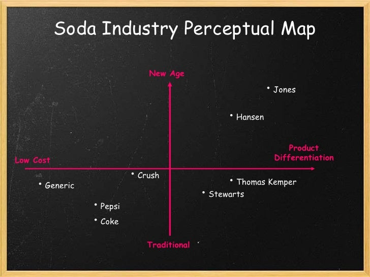 pepsi vs coke perceptual map project
