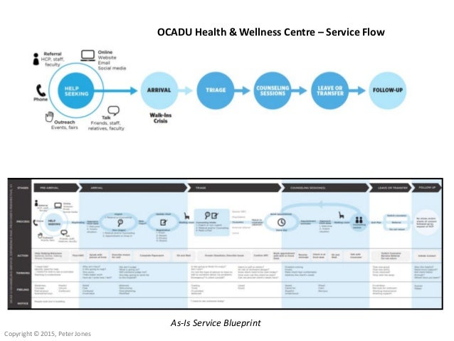 Service blueprint of hospital term paper academic service service blueprint of hospital yale university has announced that in partnership with the william j malvernweather Images