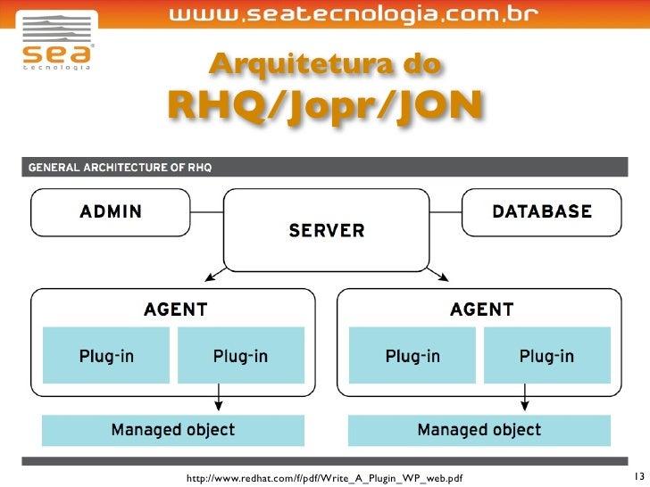 Arquitetura do RHQ/Jopr/JON     http://www.redhat.com/f/pdf/Write_A_Plugin_WP_web.pdf   13