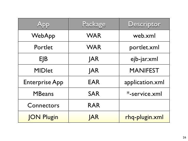 App          Package    Descriptor   WebApp          WAR         web.xml    Portlet        WAR       portlet.xml      EJB ...