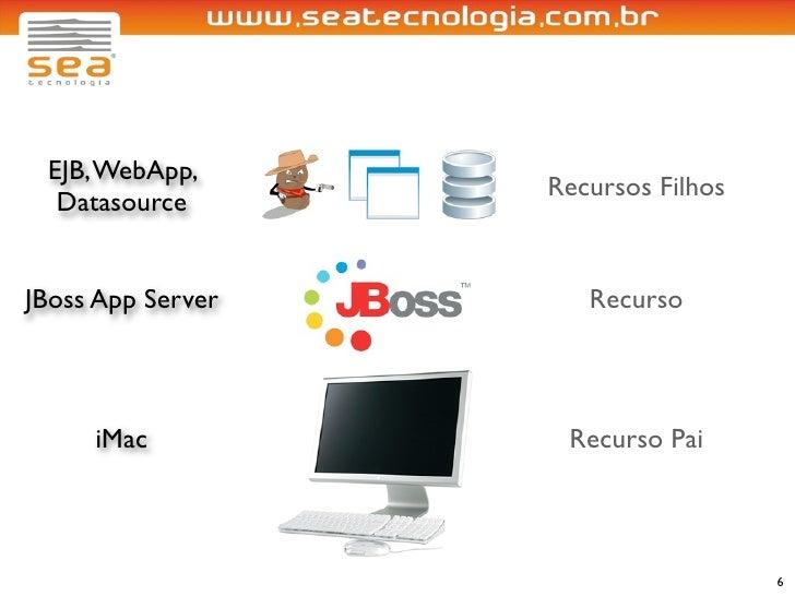 EJB, WebApp,                    Recursos Filhos   Datasource   JBoss App Server      Recurso         iMac           Recurs...