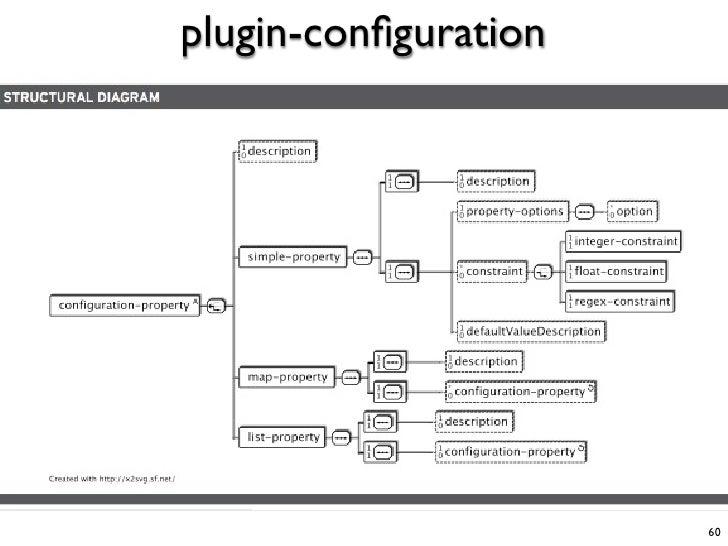 plugin-configuration                           60