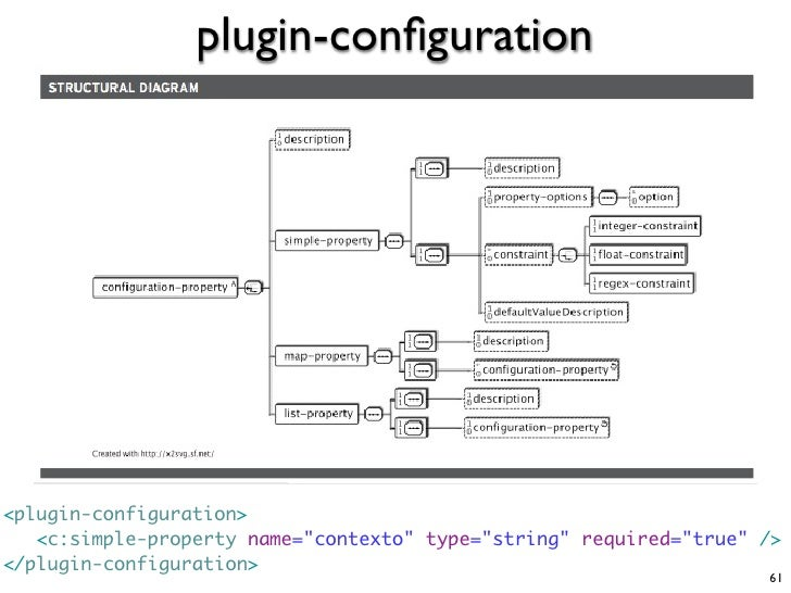 """plugin-configuration     <plugin-configuration>    <c:simple-property name=""""contexto"""" type=""""string"""" required=""""true"""" /> </pl..."""