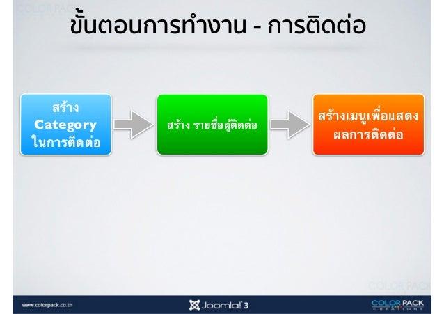 Joomla! Weblink Manager การจัดการเว็บลิงค์