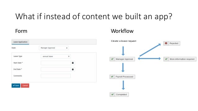 What if instead of content we built an app? WorkflowForm Create a leave request