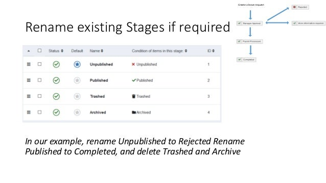 Rename existing Stages if required In our example, rename Unpublished to Rejected Rename Published to Completed, and delet...