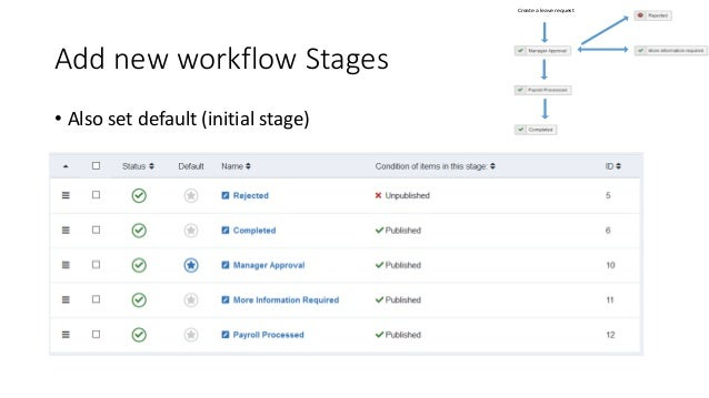 Add new workflow Stages • Also set default (initial stage) Create a leave request