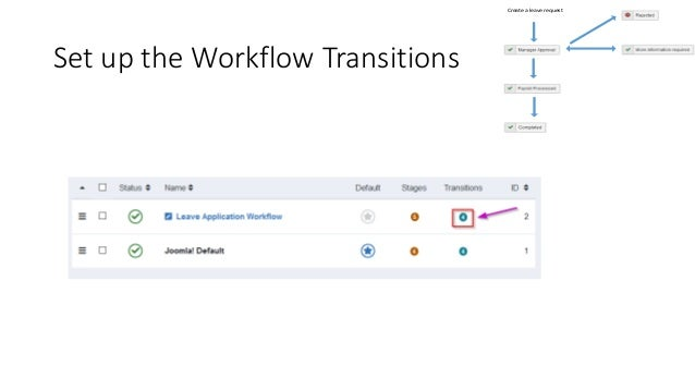 Set up the Workflow Transitions Create a leave request