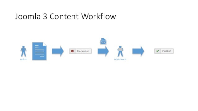 Joomla 3 Content Workflow Author Administrator